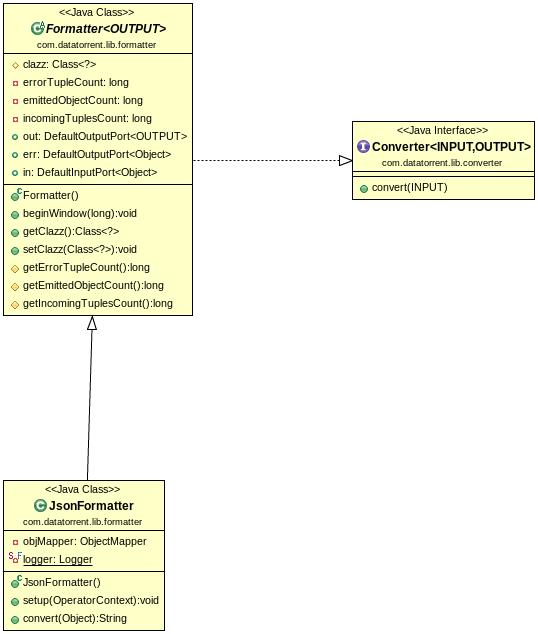 json formatter apache apex malhar documentation JSON Lamp Mode class diagram