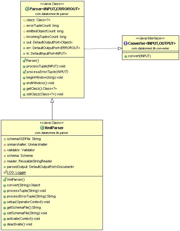 Xml parser apache apex malhar documentation class diagram ccuart Images